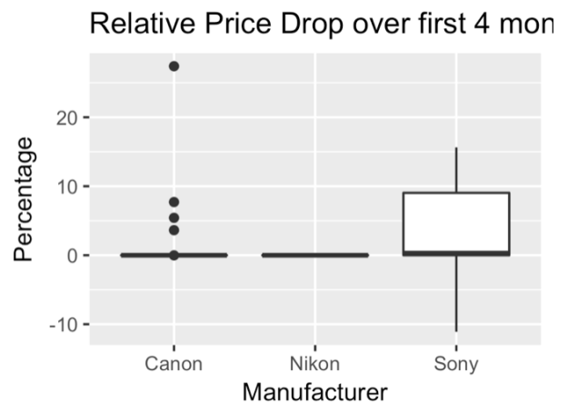 Amazon analysis price drop 4 months.png